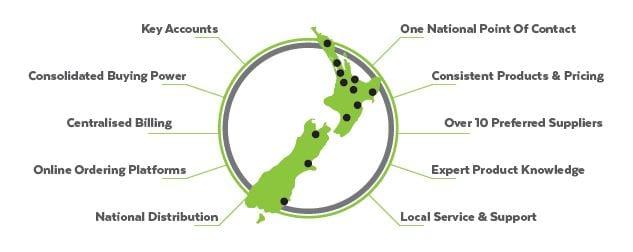 Key Accounts NZ